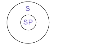 Two circles, one inside the other, inner circle containing text SP, outer, S