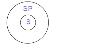 Two circles, one inside the other, inner circle containing text S, outer, SP