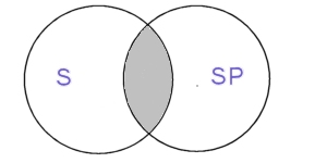 Two intersecting circles, one containing text SP, other, S